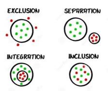 exclusion, separation, integration, inclusion